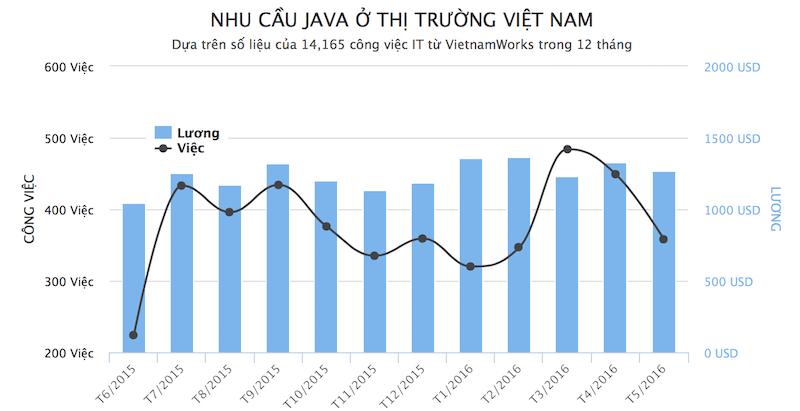 Thị Trường Công Việc Java ở Việt Nam