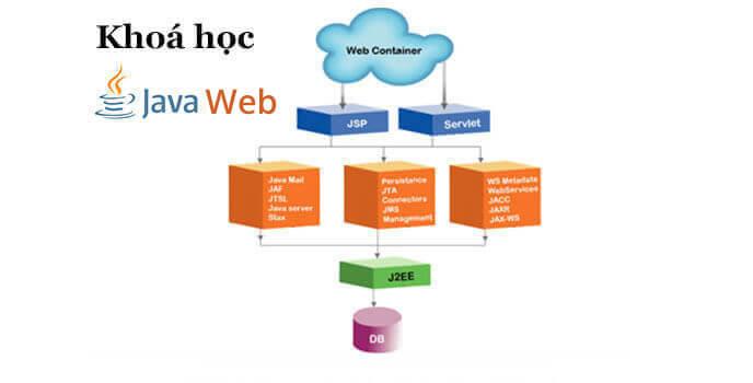 khóa học java web