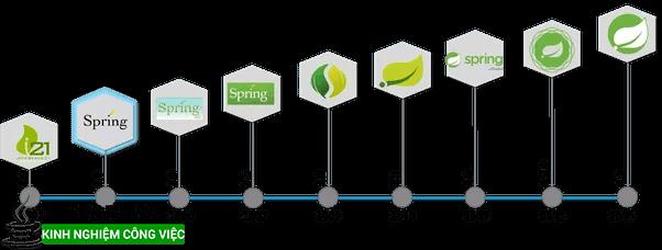 Tài liệu học spring framework online