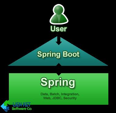 Học spring boot jpa tại trung tâm Java