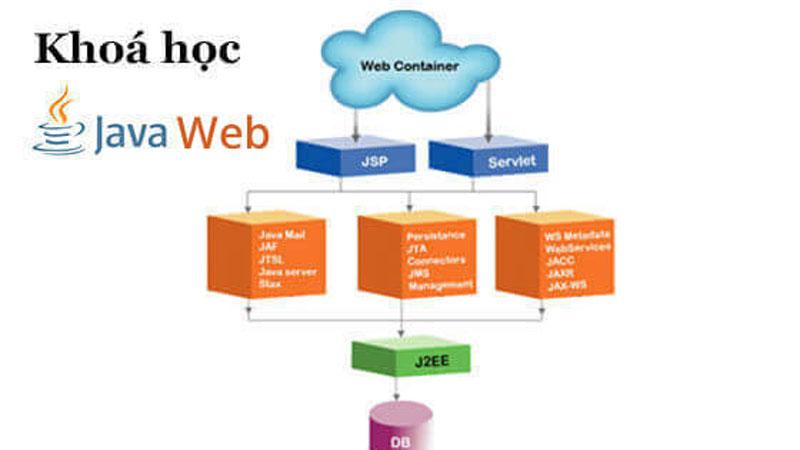 Khóa học Java Web tháng 12